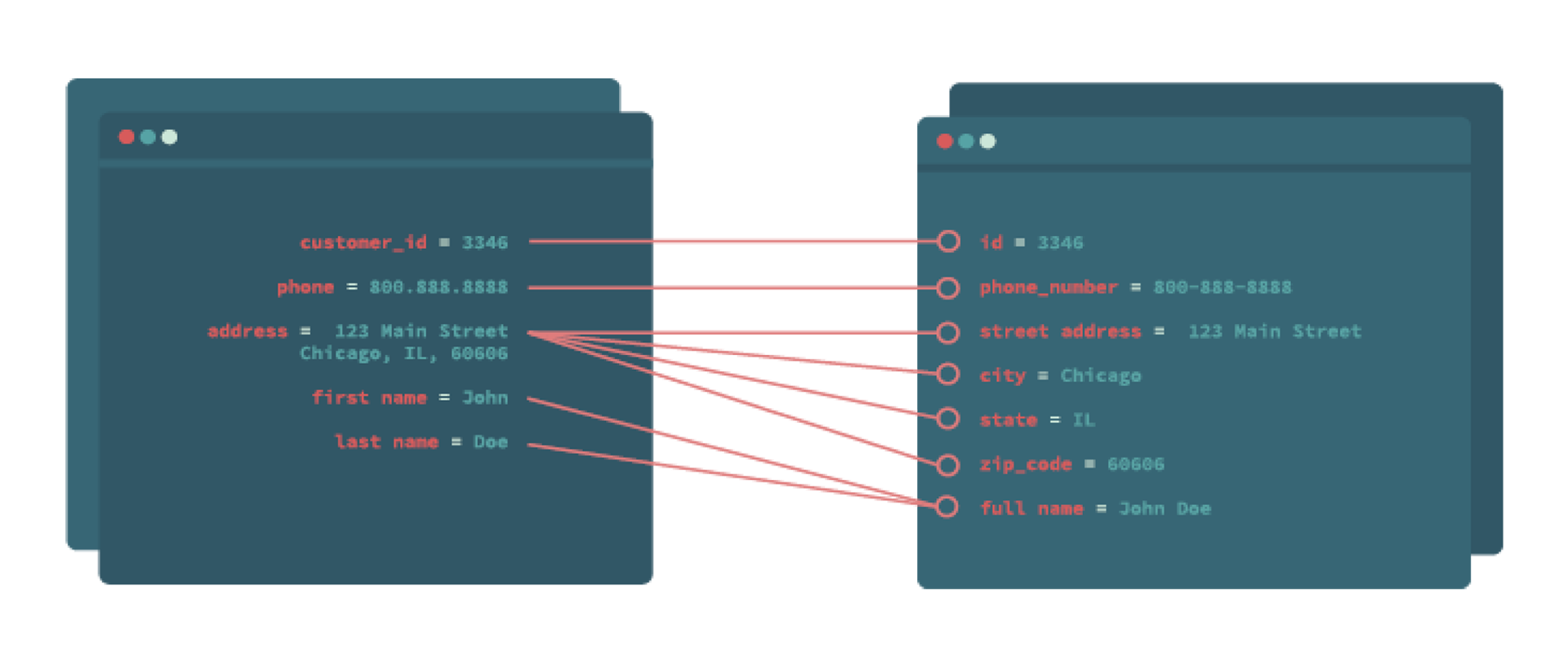 API Integrations Mapping