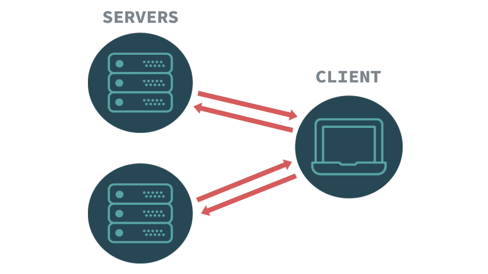 REST Client-Server Architecture diagram