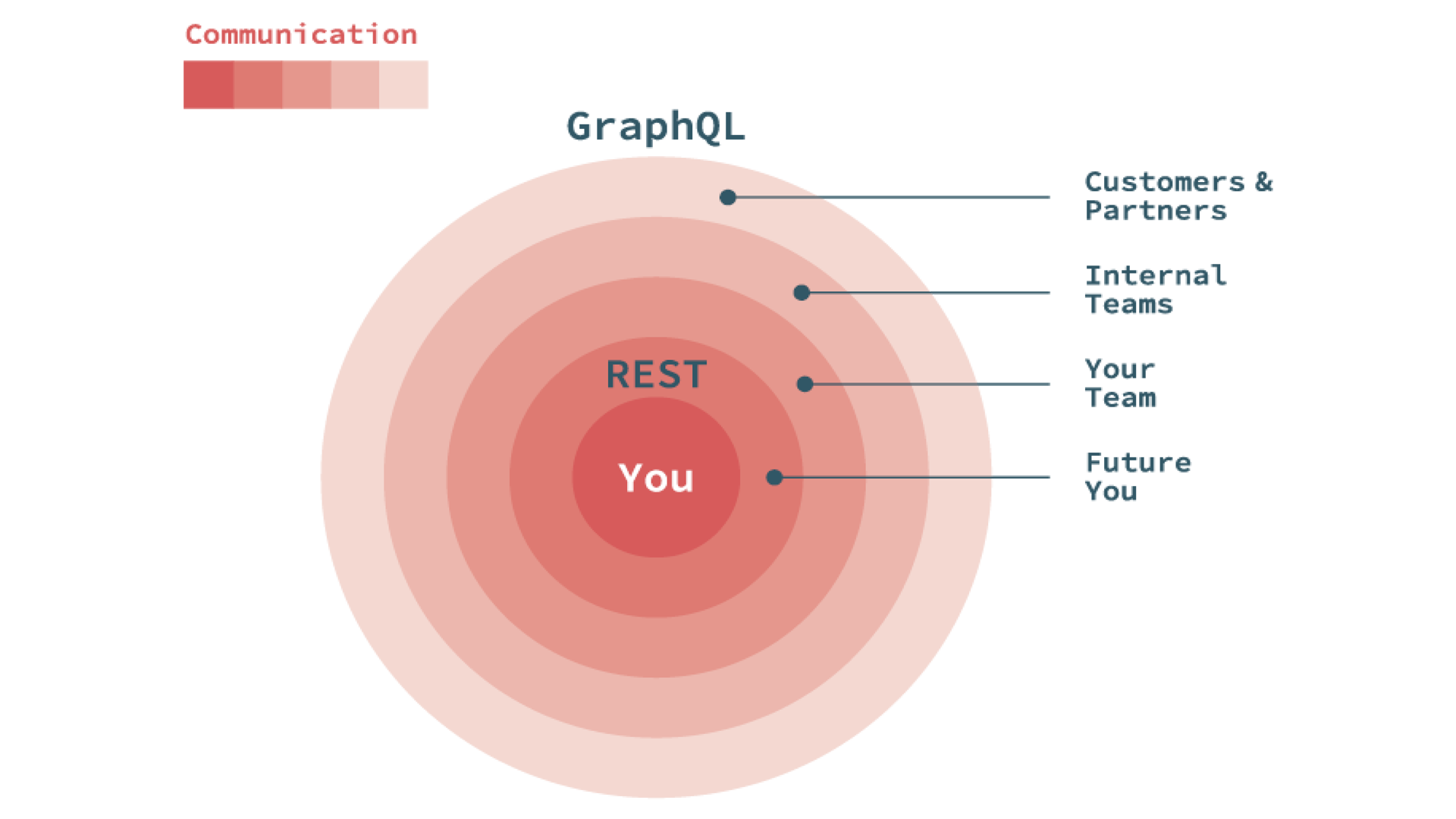GraphQL REST Communication