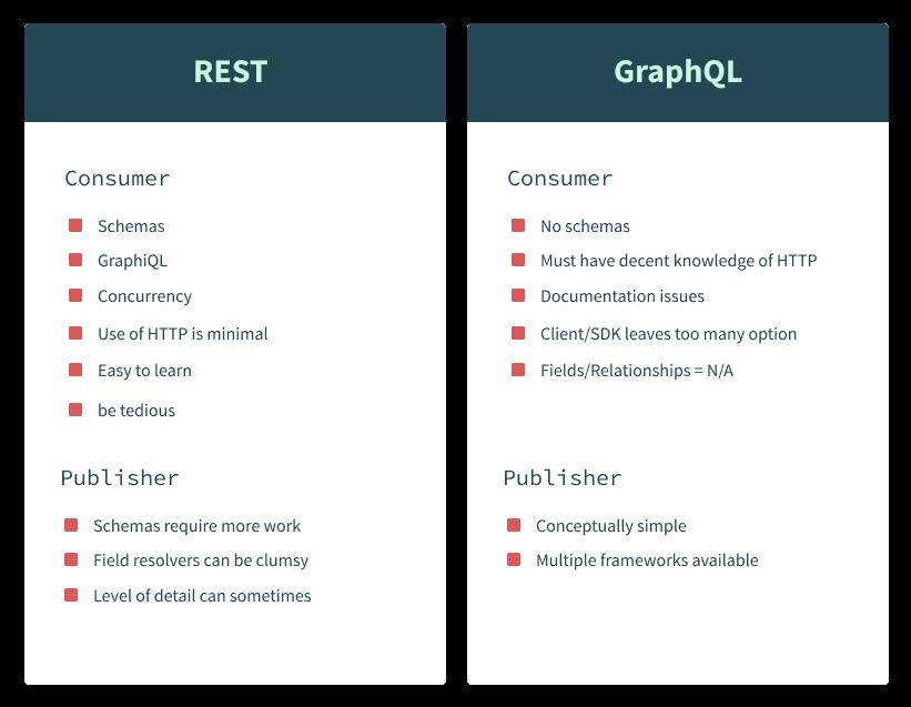 GraphQL vs. REST