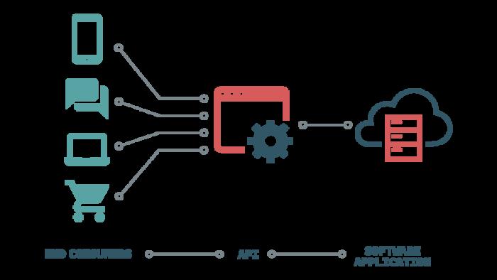 mobile integration through APIs
